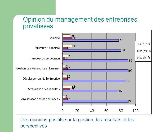 Opinion du management des entreprises privatis é es Des opinions positifs sur la gestion, les résultats et les perspectives