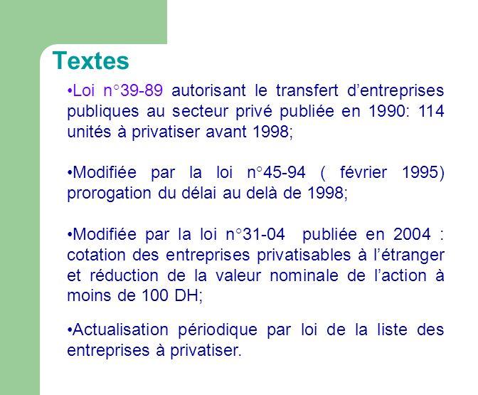 Textes Loi n°39-89 autorisant le transfert dentreprises publiques au secteur privé publiée en 1990: 114 unités à privatiser avant 1998; Modifiée par la loi n°45-94 ( février 1995) prorogation du délai au delà de 1998; Modifiée par la loi n°31-04 publiée en 2004 : cotation des entreprises privatisables à létranger et réduction de la valeur nominale de laction à moins de 100 DH; Actualisation périodique par loi de la liste des entreprises à privatiser.