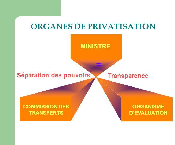MINISTRE ORGANES DE PRIVATISATION Séparation des pouvoirs Transparence = COMMISSION DES TRANSFERTS ORGANISME DEVALUATION