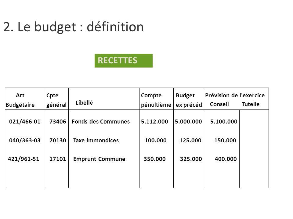 RECETTES Art Budgétaire 021/466-01 73406 Fonds des Communes 5.112.000 5.000.000 5.100.000 040/363-03 70130 Taxe immondices 100.000 125.000 150.000 421/961-51 17101 Emprunt Commune 350.000 325.000 400.000 Cpte général Libellé Compte pénultième Budget ex précéd Prévision de l exercice ConseilTutelle 2.