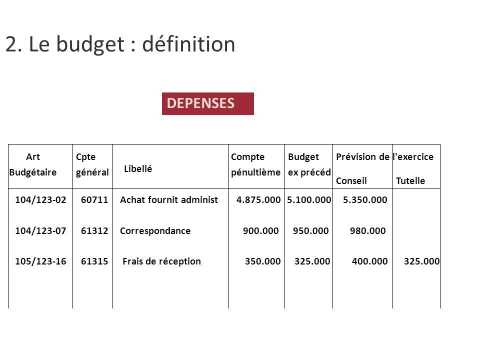 DEPENSES Art Budgétaire 104/123-02 60711 Achat fournit administ 4.875.000 5.100.000 5.350.000 104/123-07 61312 Correspondance 900.000 950.000 980.000 105/123-16 61315 Frais de réception 350.000 325.000 400.000 325.000 Cpte général Libellé Compte pénultième Budget ex précéd Prévision de l exercice ConseilTutelle 2.