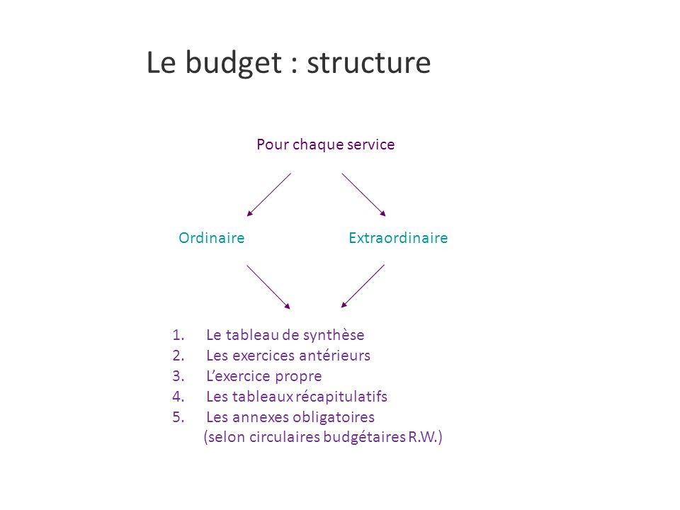 Le budget : structure Pour chaque service OrdinaireExtraordinaire 1.Le tableau de synthèse 2.Les exercices antérieurs 3.Lexercice propre 4.Les tableaux récapitulatifs 5.Les annexes obligatoires (selon circulaires budgétaires R.W.)