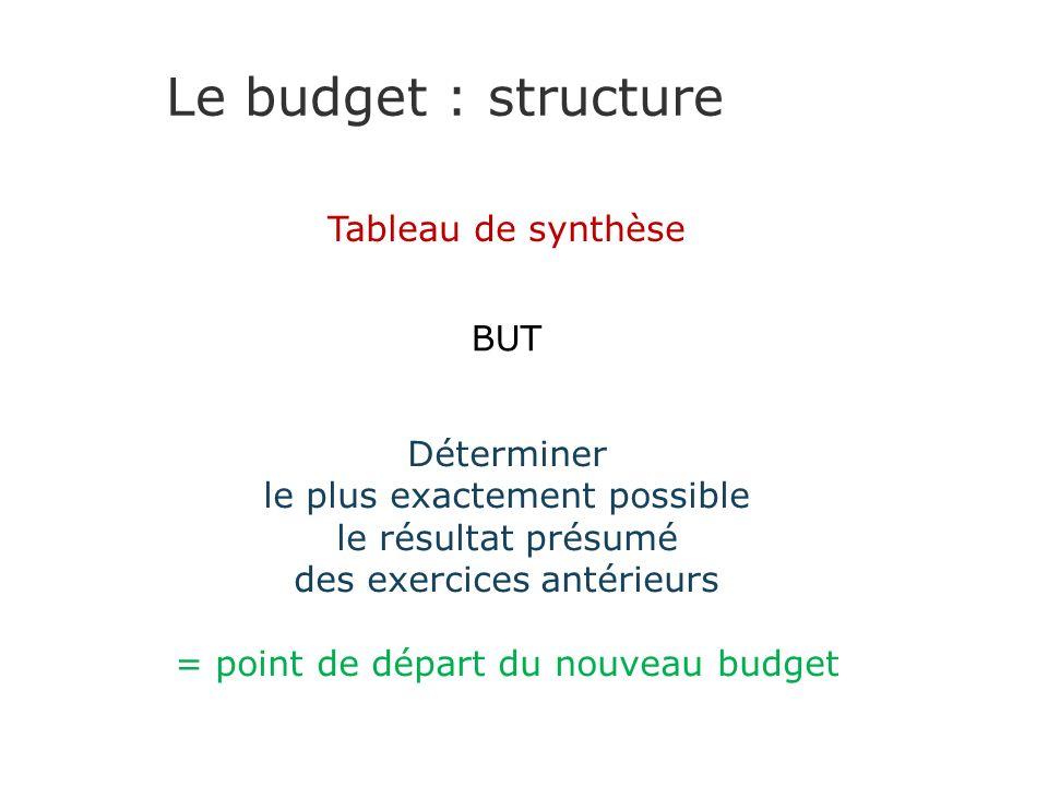 Le budget : structure Tableau de synthèse BUT Déterminer le plus exactement possible le résultat présumé des exercices antérieurs = point de départ du nouveau budget