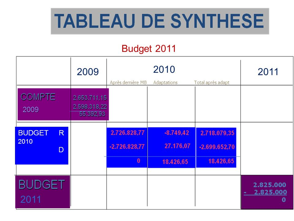 Après dernière MBAdaptationsTotal après adapt Budget 2011 2009 2010 2011 2009 BUDGET R 2010 D 2011