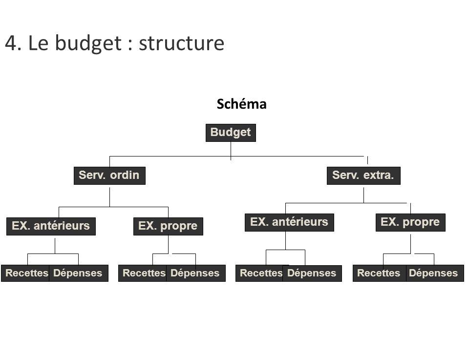 Schéma Budget Serv.ordinServ. extra.Budget EX. antérieursEX.