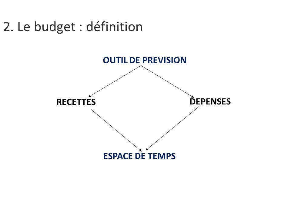 OUTIL DE PREVISION RECETTES DEPENSES ESPACE DE TEMPS 2. Le budget : définition