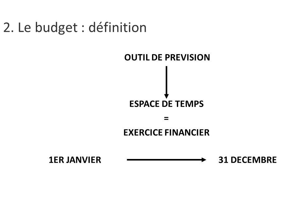OUTIL DE PREVISION ESPACE DE TEMPS = EXERCICE FINANCIER 1ER JANVIER31 DECEMBRE 2.