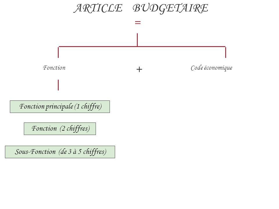 ARTICLE BUDGETAIRE = Fonction + Code économique Fonction principale (1 chiffre) Sous-Fonction (de 3 à 5 chiffres) Fonction (2 chiffres)