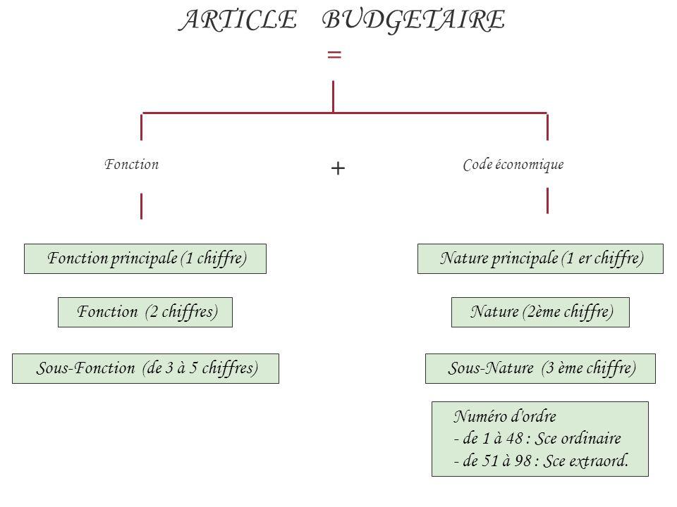 ARTICLE BUDGETAIRE = Fonction + Code économique Fonction principale (1 chiffre)Nature principale (1 er chiffre) Sous-Fonction (de 3 à 5 chiffres) Fonction (2 chiffres)Nature (2ème chiffre) Sous-Nature (3 ème chiffre) Numéro d ordre - de 1 à 48 : Sce ordinaire - de 51 à 98 : Sce extraord.