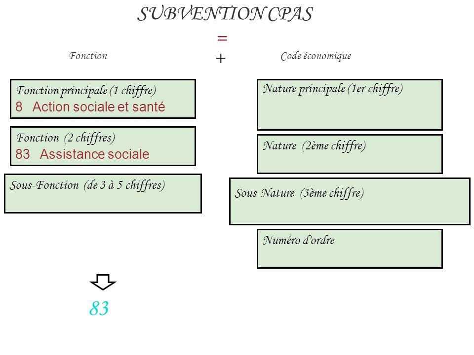 Fonction principale (1 chiffre) 8 Action sociale et santé SUBVENTION CPAS = Fonction + Code économique 83 Fonction (2 chiffres) 83 Assistance sociale Sous-Fonction (de 3 à 5 chiffres) Nature principale (1er chiffre) Nature (2ème chiffre) Sous-Nature (3ème chiffre) Numéro d ordre