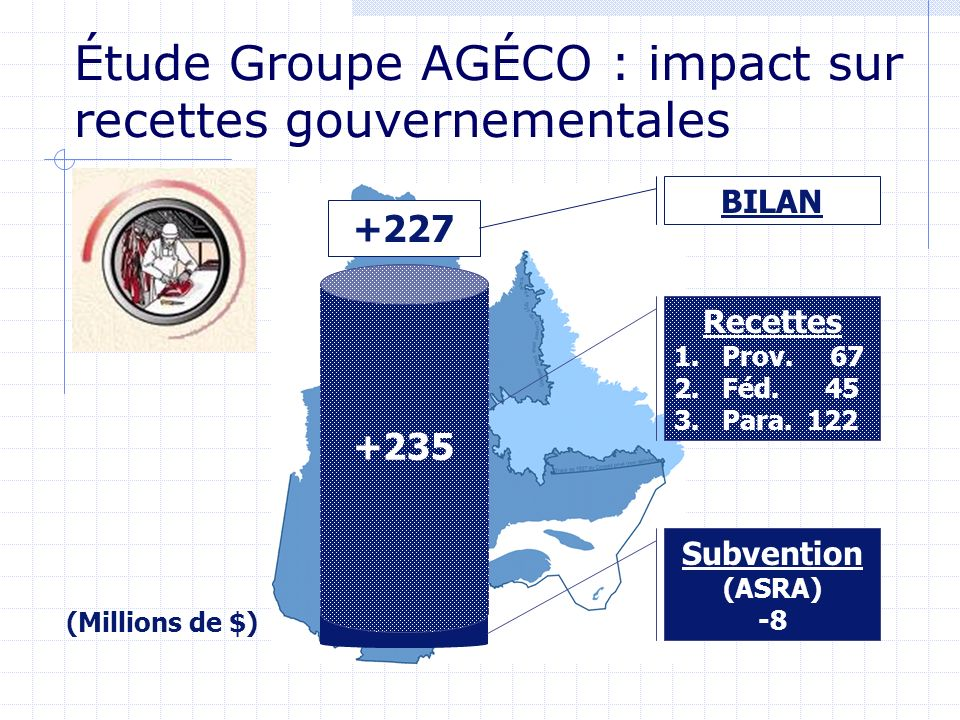 +235 Recettes 1.Prov. 67 2.Féd. 45 3.Para. 122 Subvention (ASRA) -8 +227 BILAN (Millions de $) Étude Groupe AGÉCO : impact sur recettes gouvernemental