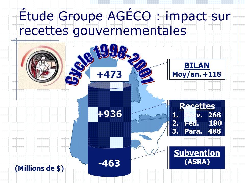 -463 +936 Recettes 1.Prov. 268 2.Féd. 180 3.Para. 488 Subvention (ASRA) +473 BILAN Moy/an. +118 (Millions de $) Étude Groupe AGÉCO : impact sur recett