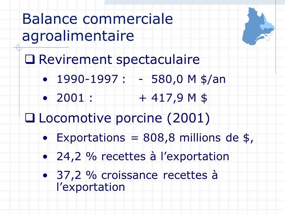 Revirement spectaculaire 1990-1997 : - 580,0 M $/an 2001 : + 417,9 M $ Locomotive porcine (2001) Exportations = 808,8 millions de $, 24,2 % recettes à lexportation 37,2 % croissance recettes à lexportation Balance commerciale agroalimentaire