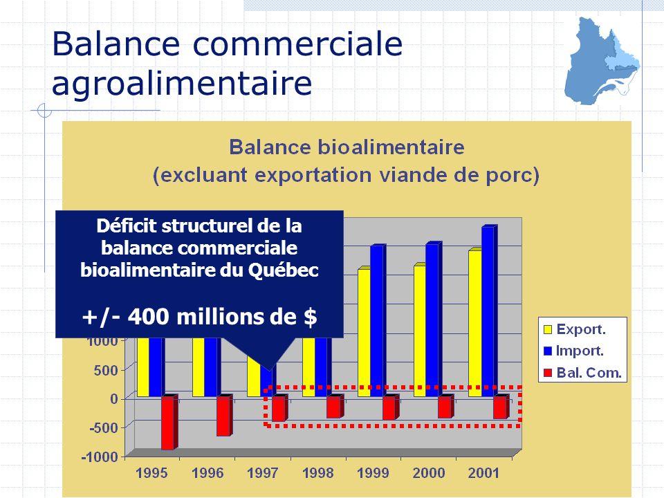 Déficit structurel de la balance commerciale bioalimentaire du Québec +/- 400 millions de $ Balance commerciale agroalimentaire