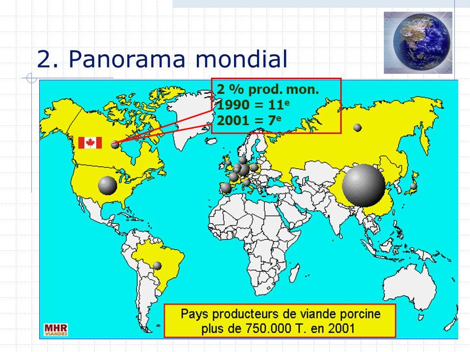 2. Panorama mondial 2 % prod. mon. 1990 = 11 e 2001 = 7 e