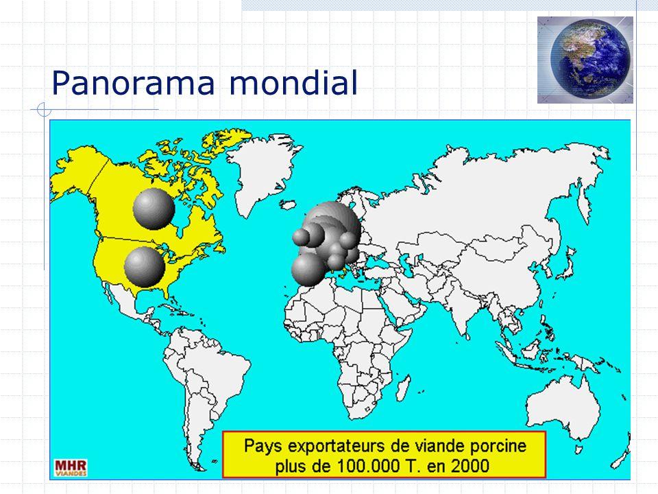 Panorama mondial