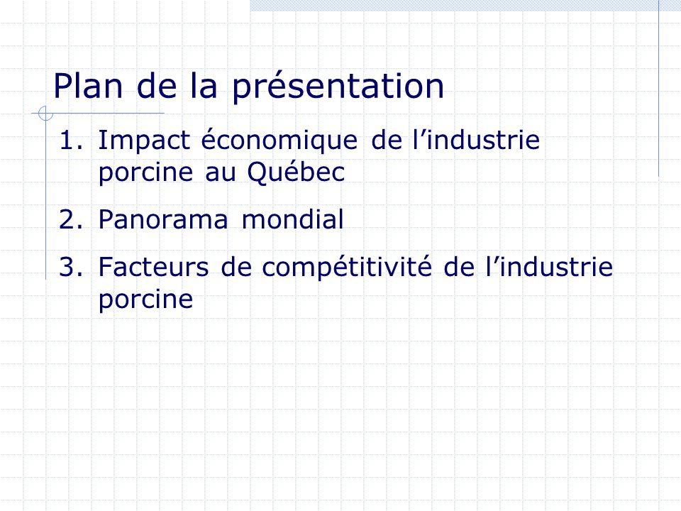 Plan de la présentation 1.Impact économique de lindustrie porcine au Québec 2.Panorama mondial 3.Facteurs de compétitivité de lindustrie porcine