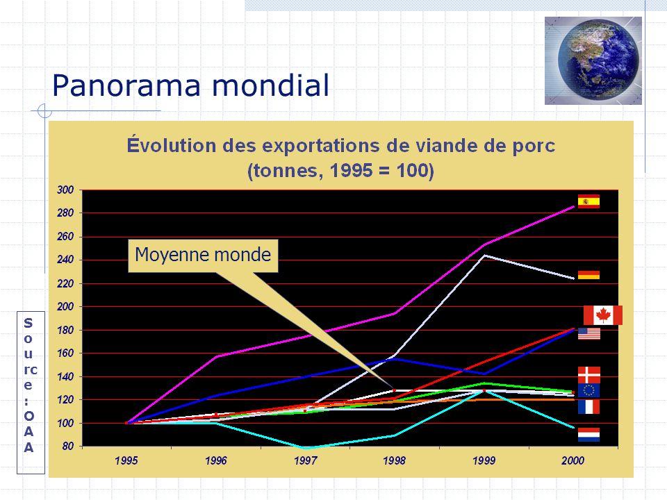 Panorama mondial S o u rc e : O A A Moyenne monde