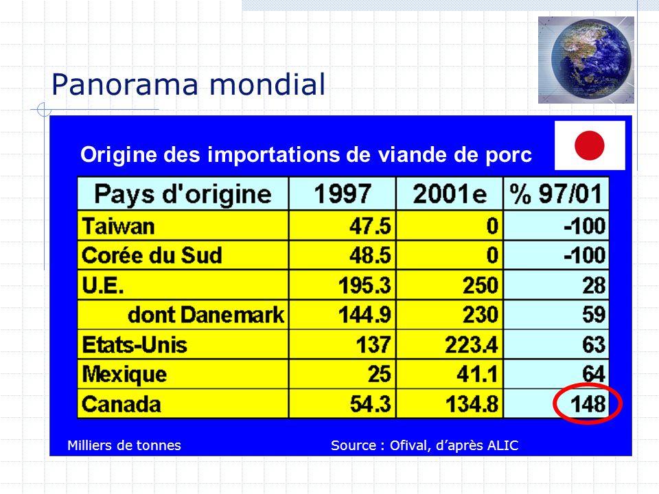 Origine des importations de viande de porc Panorama mondial Milliers de tonnesSource : Ofival, daprès ALIC