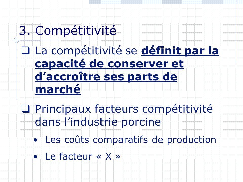 3. Compétitivité La compétitivité se définit par la capacité de conserver et daccroître ses parts de marché Principaux facteurs compétitivité dans lin