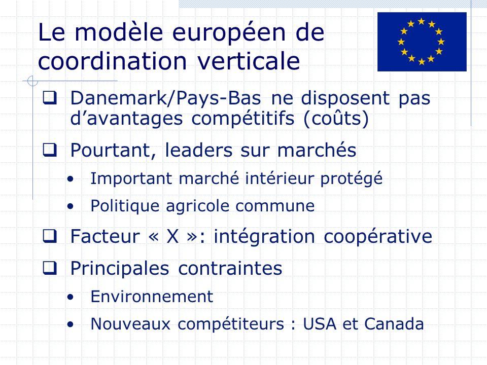 Le modèle européen de coordination verticale Danemark/Pays-Bas ne disposent pas davantages compétitifs (coûts) Pourtant, leaders sur marchés Important marché intérieur protégé Politique agricole commune Facteur « X »: intégration coopérative Principales contraintes Environnement Nouveaux compétiteurs : USA et Canada