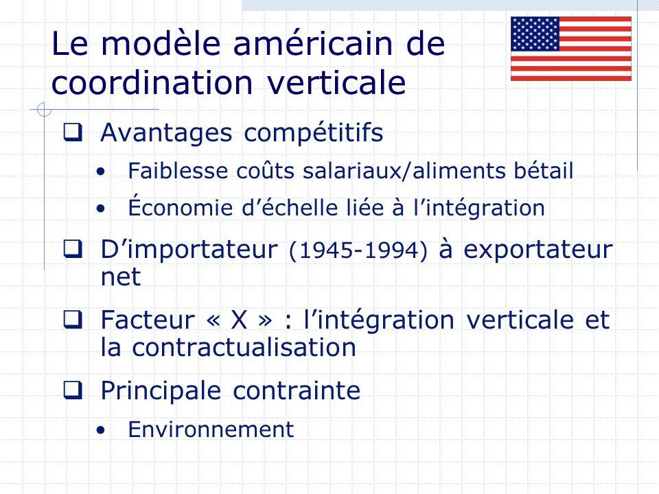 Le modèle américain de coordination verticale Avantages compétitifs Faiblesse coûts salariaux/aliments bétail Économie déchelle liée à lintégration Dimportateur (1945-1994) à exportateur net Facteur « X » : lintégration verticale et la contractualisation Principale contrainte Environnement
