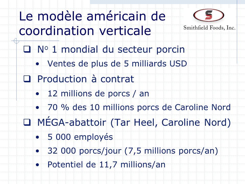 Le modèle américain de coordination verticale N o 1 mondial du secteur porcin Ventes de plus de 5 milliards USD Production à contrat 12 millions de po