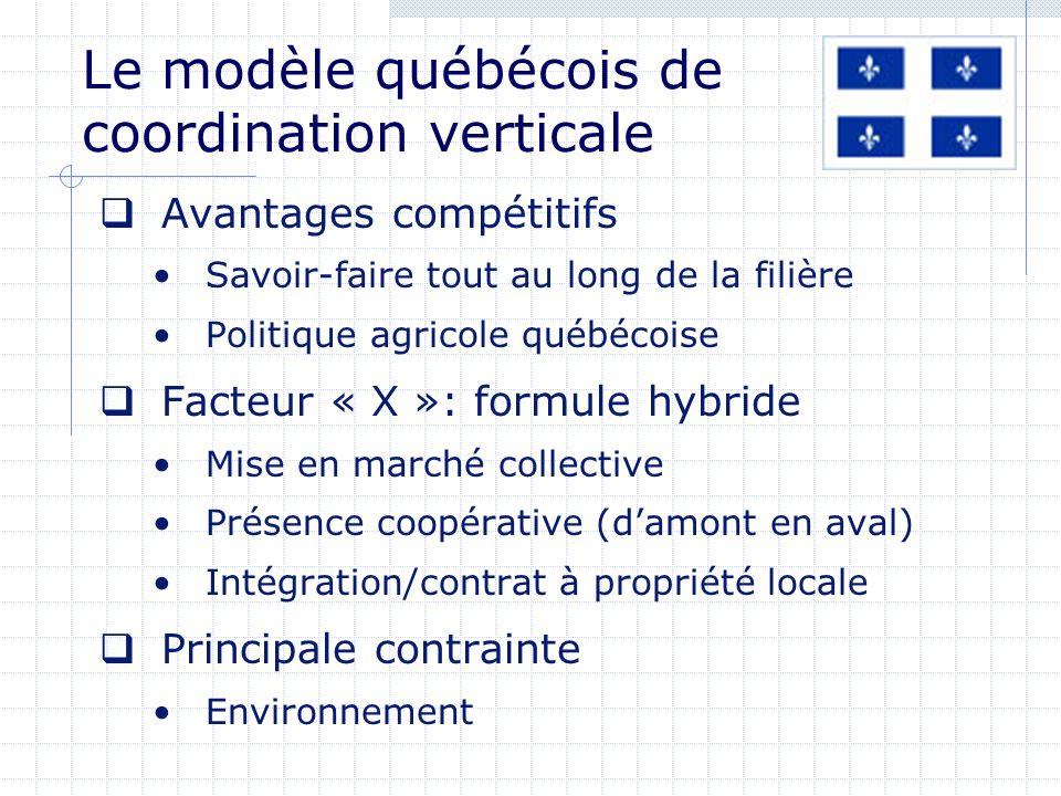 Le modèle québécois de coordination verticale Avantages compétitifs Savoir-faire tout au long de la filière Politique agricole québécoise Facteur « X »: formule hybride Mise en marché collective Présence coopérative (damont en aval) Intégration/contrat à propriété locale Principale contrainte Environnement