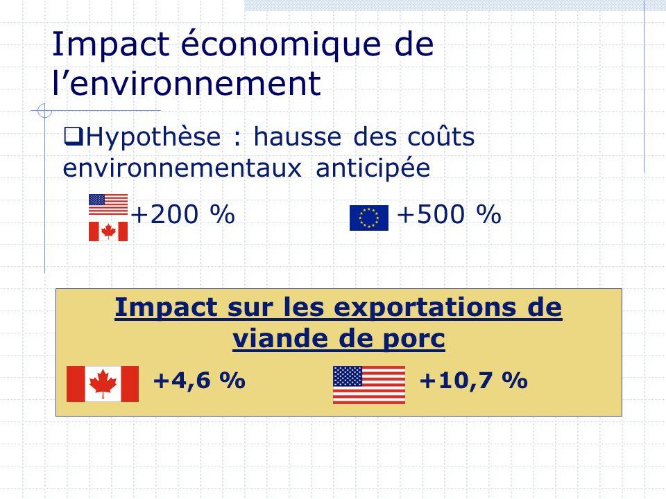 Impact économique de lenvironnement Hypothèse : hausse des coûts environnementaux anticipée +200 %+500 % Impact sur les exportations de viande de porc