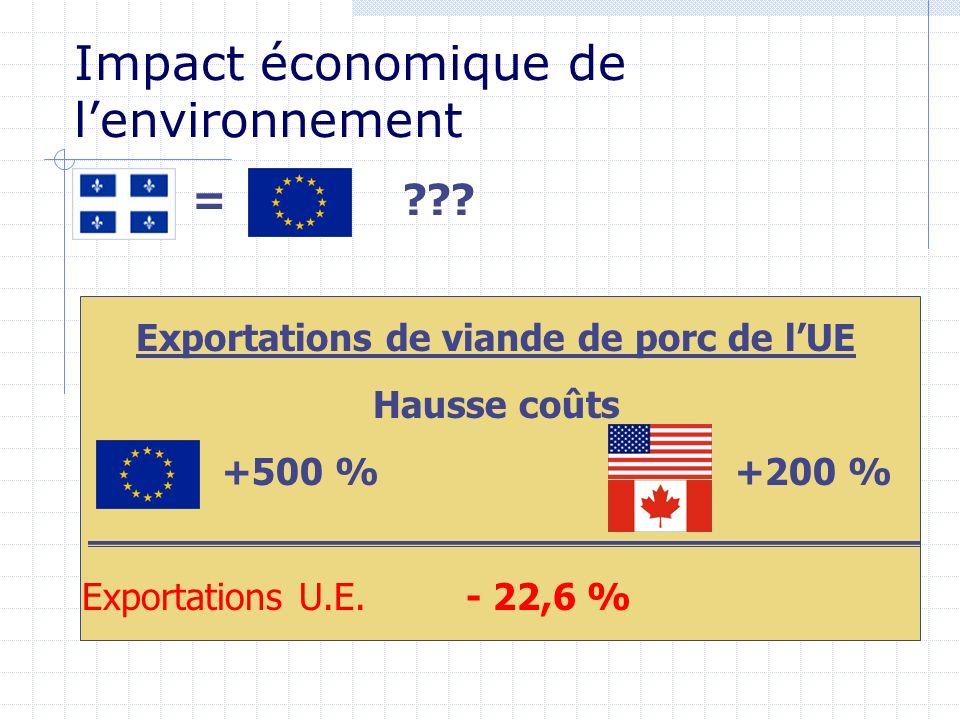 Impact économique de lenvironnement = ??? Exportations de viande de porc de lUE Hausse coûts +500 % +200 % Exportations U.E. - 22,6 %