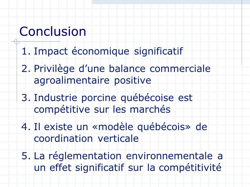Conclusion 1.Impact économique significatif 2.Privilège dune balance commerciale agroalimentaire positive 3.Industrie porcine québécoise est compétiti