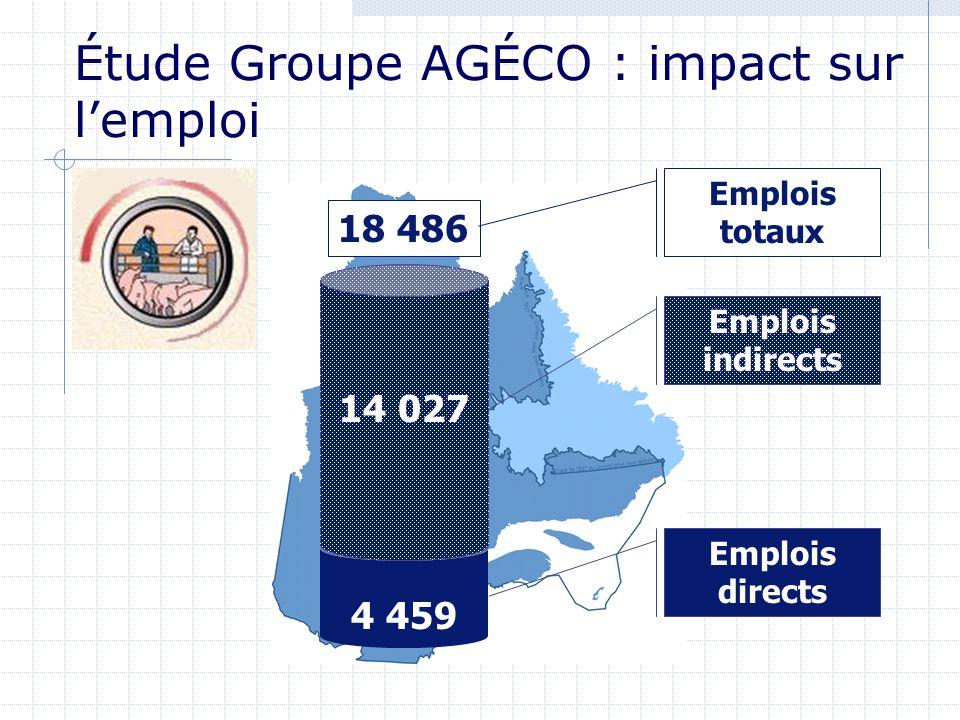 4 459 14 027 Emplois indirects Emplois directs 18 486 Emplois totaux Étude Groupe AGÉCO : impact sur lemploi