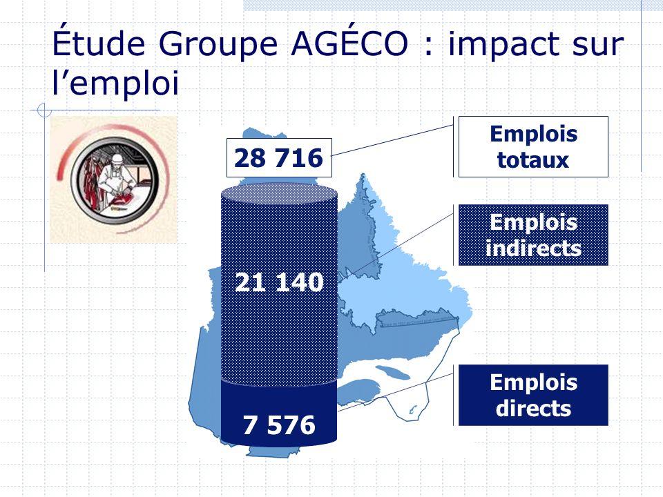 7 576 21 140 Emplois indirects Emplois directs 28 716 Emplois totaux Étude Groupe AGÉCO : impact sur lemploi