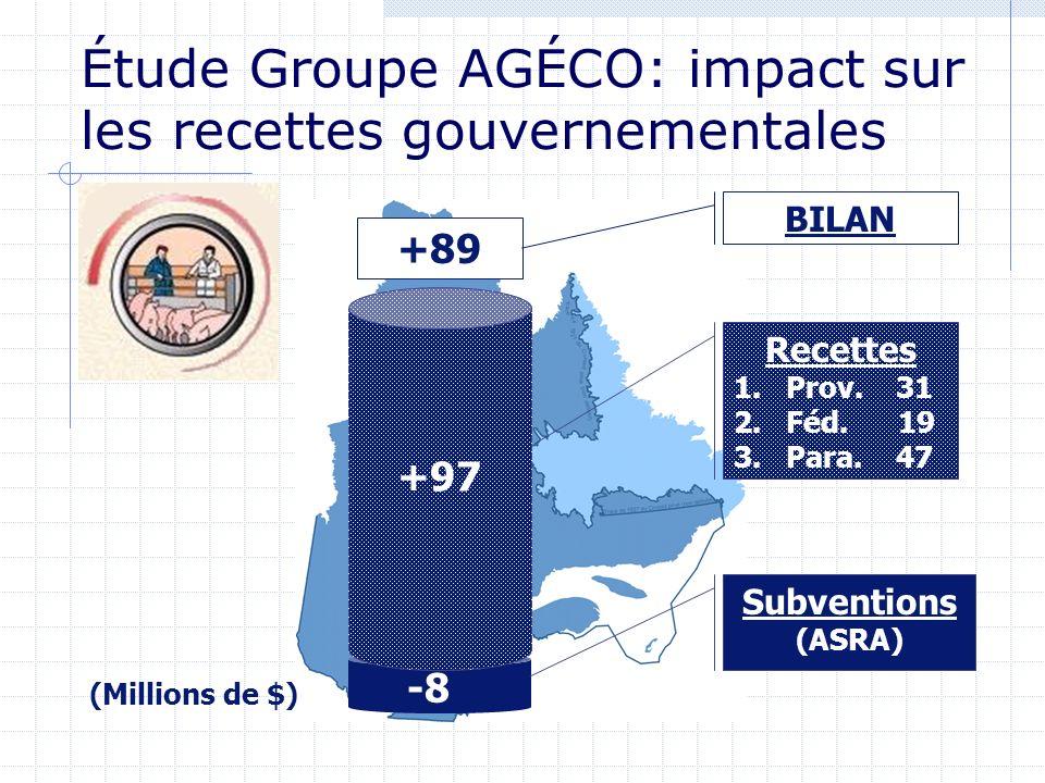 -8 +97 Recettes 1.Prov. 31 2.Féd. 19 3.Para. 47 Subventions (ASRA) +89 BILAN (Millions de $) Étude Groupe AGÉCO: impact sur les recettes gouvernementa