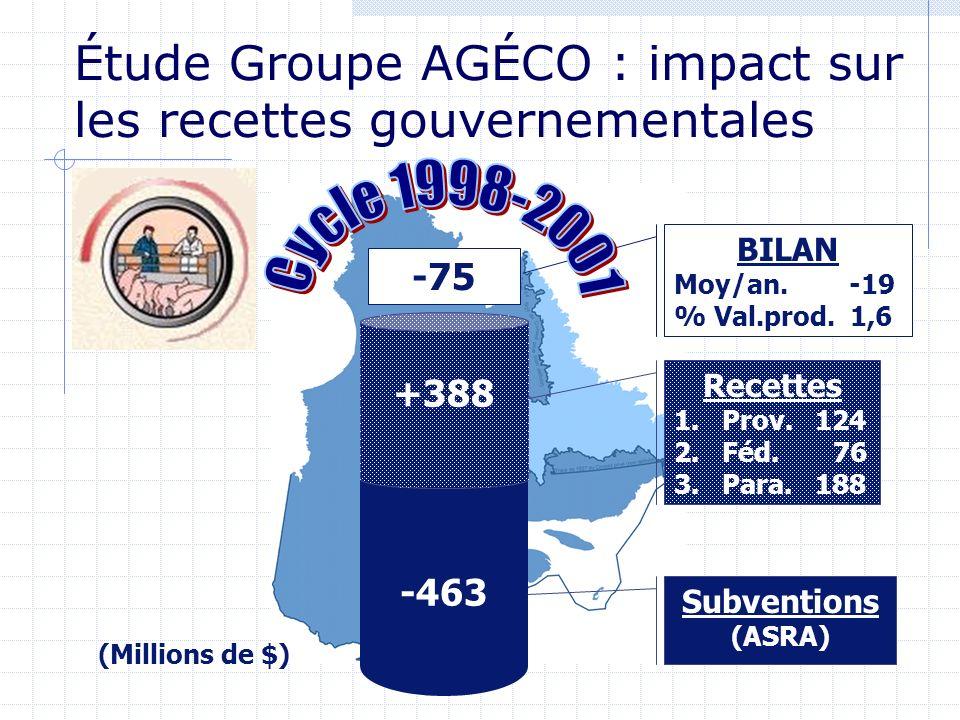 -463 +388 Recettes 1.Prov. 124 2.Féd. 76 3.Para. 188 Subventions (ASRA) -75 BILAN Moy/an. -19 % Val.prod. 1,6 (Millions de $) Étude Groupe AGÉCO : imp