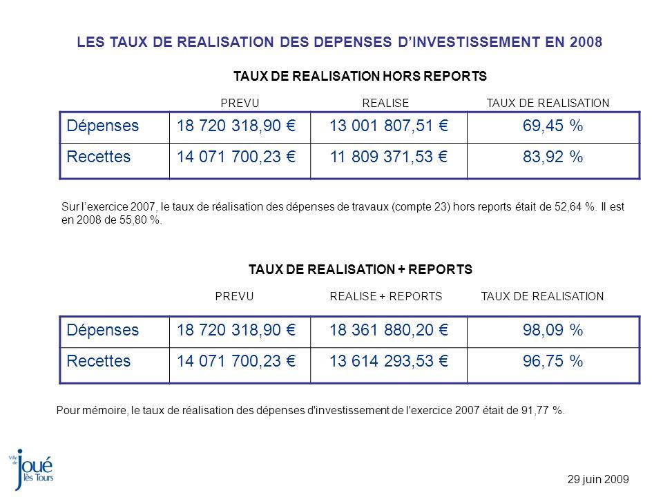 LES TAUX DE REALISATION DES DEPENSES DINVESTISSEMENT EN 2008 29 juin 2009 Dépenses18 720 318,90 13 001 807,51 69,45 % Recettes14 071 700,23 11 809 371,53 83,92 % PREVU REALISE TAUX DE REALISATION HORS REPORTS Dépenses18 720 318,90 18 361 880,20 98,09 % Recettes14 071 700,23 13 614 293,53 96,75 % PREVUREALISE + REPORTS TAUX DE REALISATION TAUX DE REALISATION + REPORTS TAUX DE REALISATION Pour mémoire, le taux de réalisation des dépenses d investissement de l exercice 2007 était de 91,77 %.