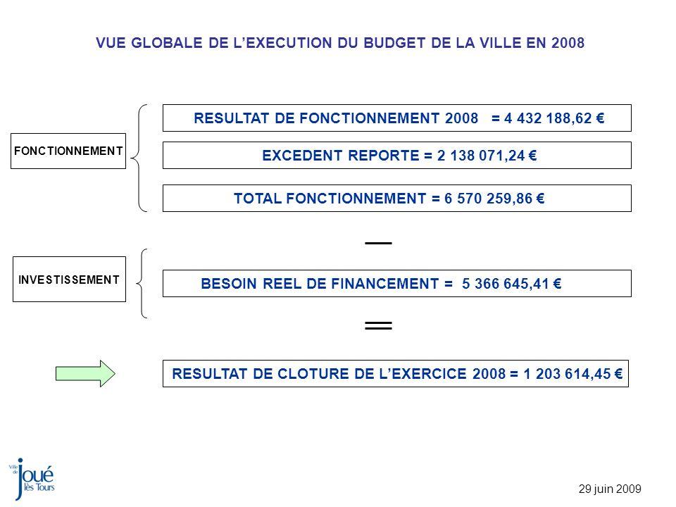 VUE GLOBALE DE LEXECUTION DU BUDGET DE LA VILLE EN 2008 29 juin 2009 BESOIN REEL DE FINANCEMENT = 5 366 645,41 RESULTAT DE FONCTIONNEMENT 2008 = 4 432 188,62 EXCEDENT REPORTE = 2 138 071,24 TOTAL FONCTIONNEMENT = 6 570 259,86 FONCTIONNEMENT INVESTISSEMENT RESULTAT DE CLOTURE DE LEXERCICE 2008 = 1 203 614,45