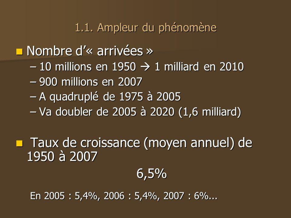 1.1. Ampleur du phénomène Nombre d« arrivées » Nombre d« arrivées » –10 millions en 1950 1 milliard en 2010 –900 millions en 2007 –A quadruplé de 1975