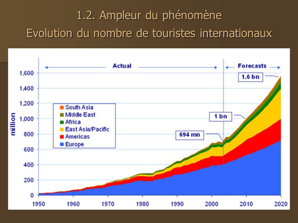 1.2. Ampleur du phénomène Evolution du nombre de touristes internationaux