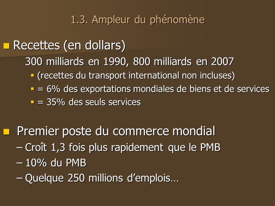 1.3. Ampleur du phénomène Recettes (en dollars) Recettes (en dollars) 300 milliards en 1990, 800 milliards en 2007 (recettes du transport internationa