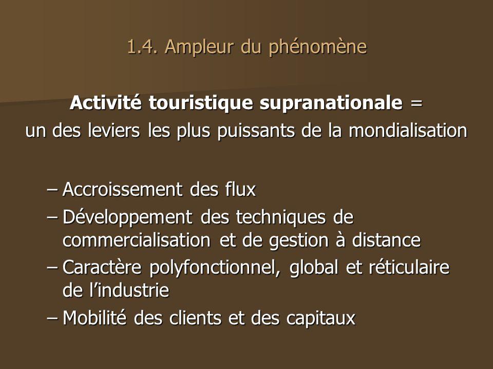 1.4. Ampleur du phénomène Activité touristique supranationale = un des leviers les plus puissants de la mondialisation –Accroissement des flux –Dévelo