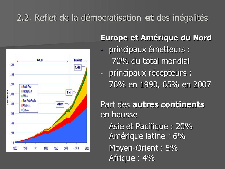 2.2. Reflet de la démocratisation et des inégalités Europe et Amérique du Nord - principaux émetteurs : 70% du total mondial - principaux récepteurs :
