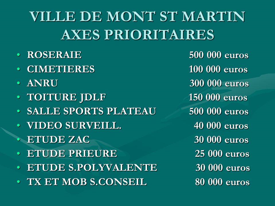 VILLE DE MONT ST MARTIN AXES PRIORITAIRES ROSERAIE 500 000 euros CIMETIERES 100 000 euros ANRU 300 000 euros TOITURE JDLF 150 000 euros SALLE SPORTS PLATEAU 500 000 euros VIDEO SURVEILL.