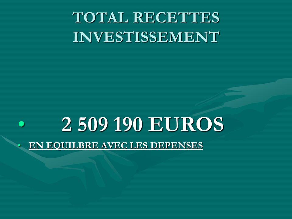 TOTAL RECETTES INVESTISSEMENT 2 509 190 EUROS 2 509 190 EUROS EN EQUILBRE AVEC LES DEPENSESEN EQUILBRE AVEC LES DEPENSES