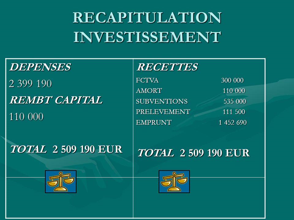 RECAPITULATION INVESTISSEMENT DEPENSES 2 399 190 REMBT CAPITAL 110 000 TOTAL 2 509 190 EUR RECETTES FCTVA 300 000 AMORT 110 000 SUBVENTIONS 535 000 PRELEVEMENT 111 500 EMPRUNT 1 452 690 TOTAL 2 509 190 EUR
