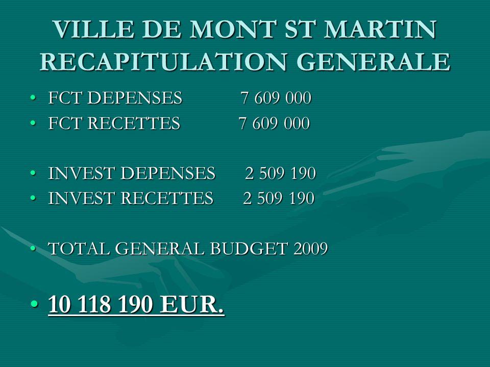 VILLE DE MONT ST MARTIN RECAPITULATION GENERALE FCT DEPENSES 7 609 000FCT DEPENSES 7 609 000 FCT RECETTES 7 609 000FCT RECETTES 7 609 000 INVEST DEPENSES 2 509 190INVEST DEPENSES 2 509 190 INVEST RECETTES 2 509 190INVEST RECETTES 2 509 190 TOTAL GENERAL BUDGET 2009TOTAL GENERAL BUDGET 2009 10 118 190 EUR.10 118 190 EUR.