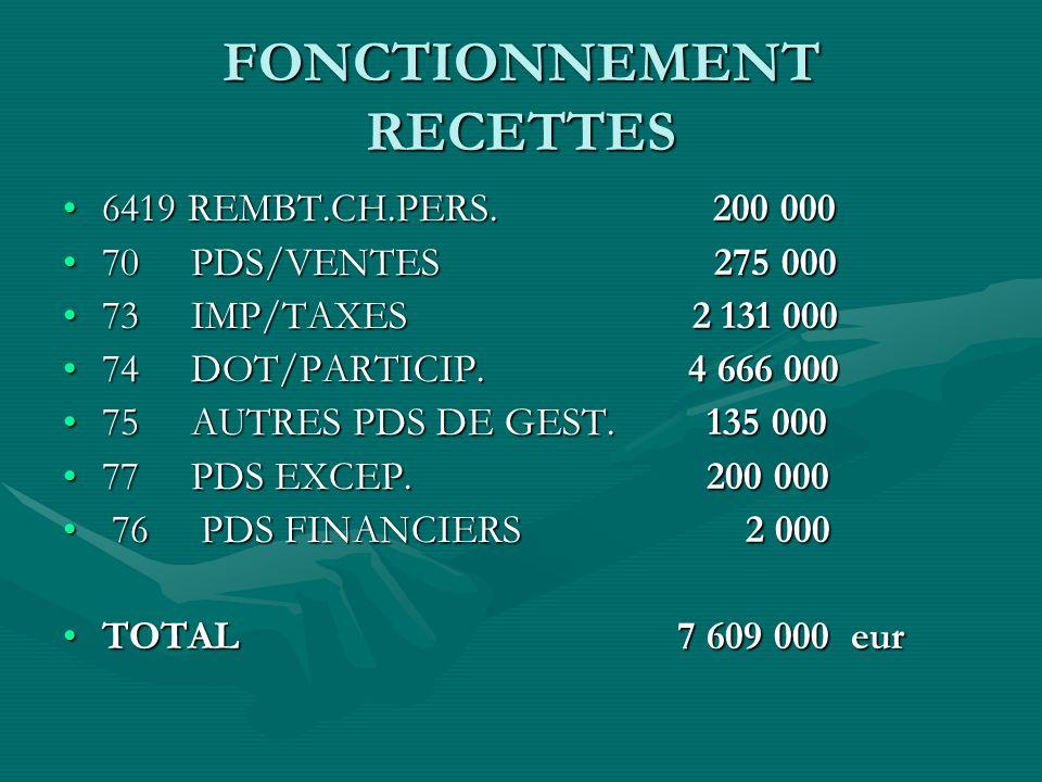 FONCTIONNEMENT RECETTES 6419 REMBT.CH.PERS.200 0006419 REMBT.CH.PERS.