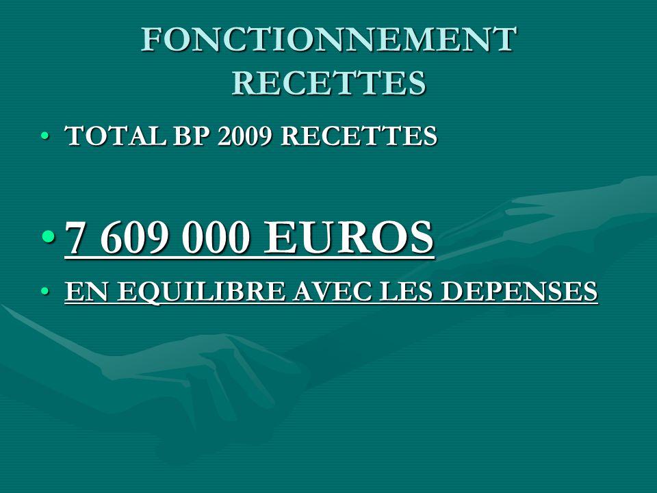 FONCTIONNEMENT RECETTES TOTAL BP 2009 RECETTESTOTAL BP 2009 RECETTES 7 609 000 EUROS7 609 000 EUROS EN EQUILIBRE AVEC LES DEPENSESEN EQUILIBRE AVEC LES DEPENSES