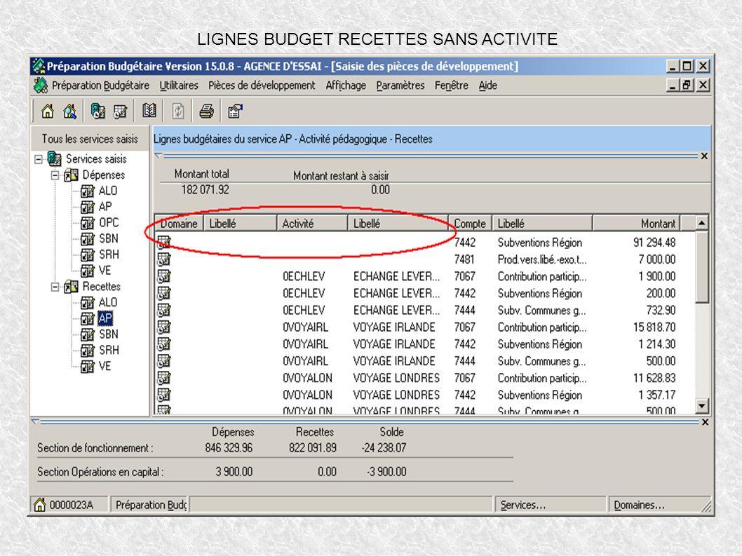 LIGNES BUDGET RECETTES SANS ACTIVITE