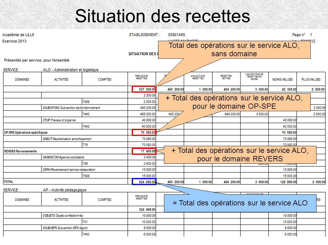 Situation des recettes Total des opérations sur le service ALO, sans domaine + Total des opérations sur le service ALO, pour le domaine OP-SPE + Total